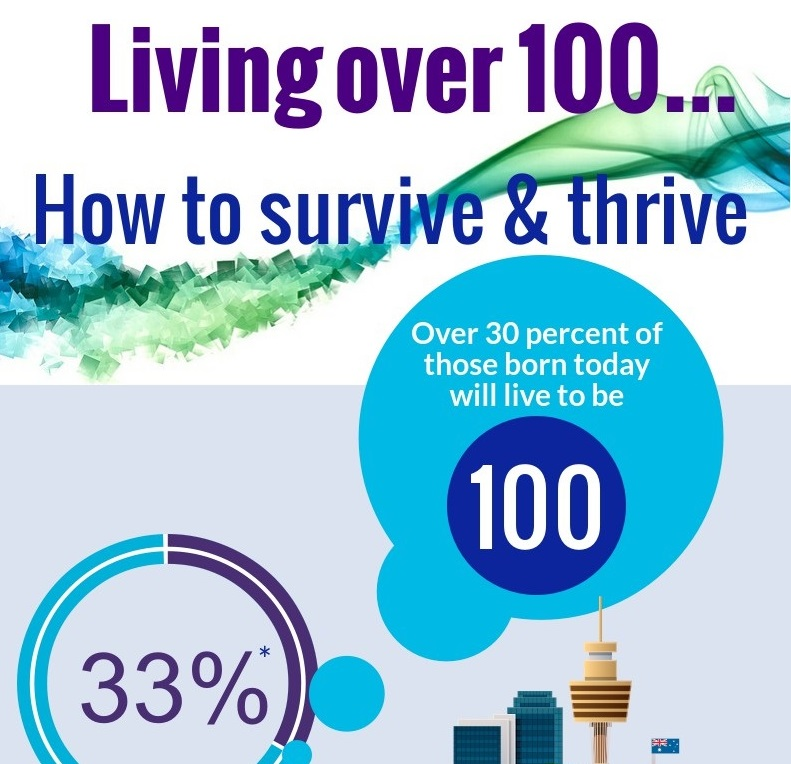 How to thrive and survive into old age infographic crop
